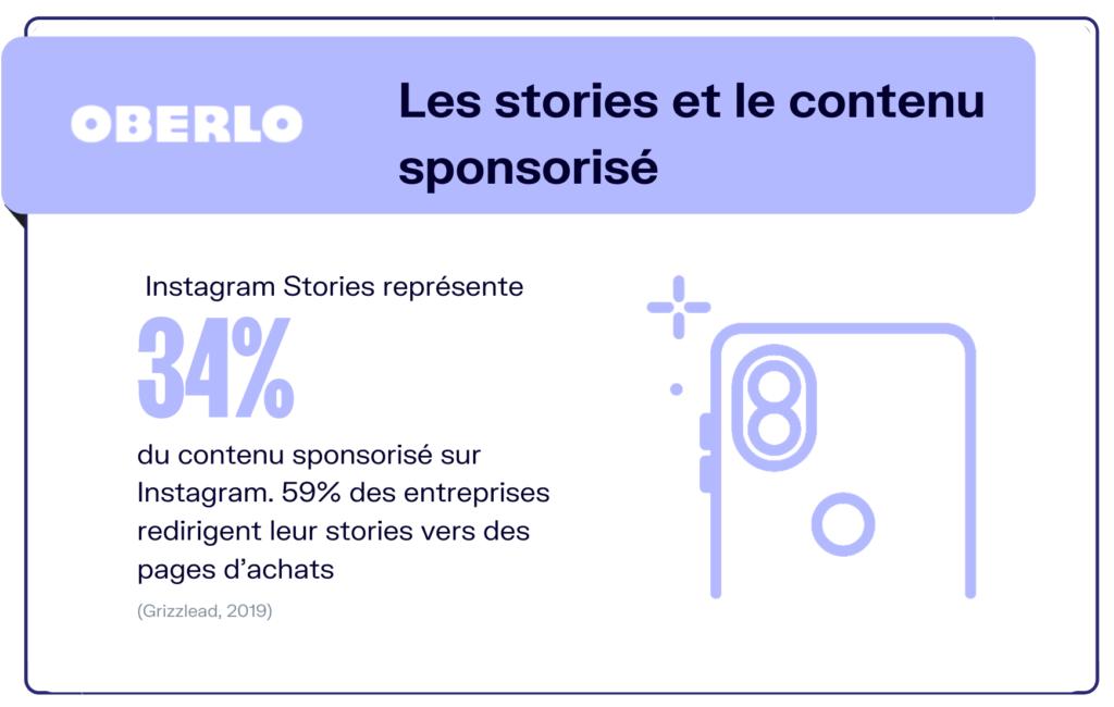 Les stories et le contenu sponsorisé